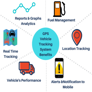 trackmyasset gps tracking benefits